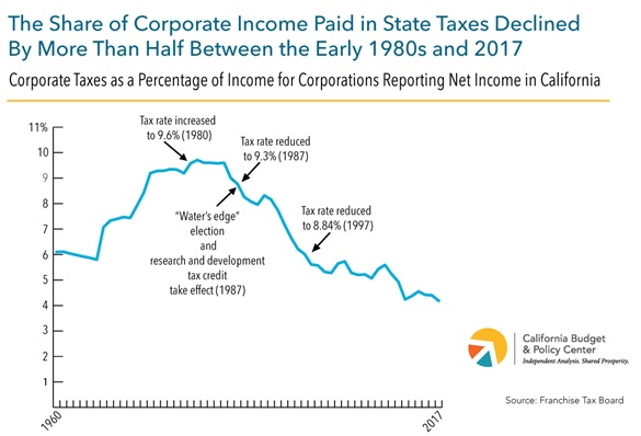 corporate_income_tax_since_1980s.jpg